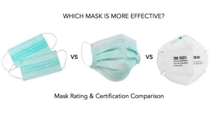 How to choose the best face mask for Coronavirus Protection?